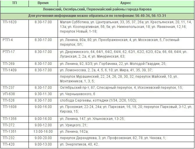 10 октября ряд улиц Кирова останется без электричества